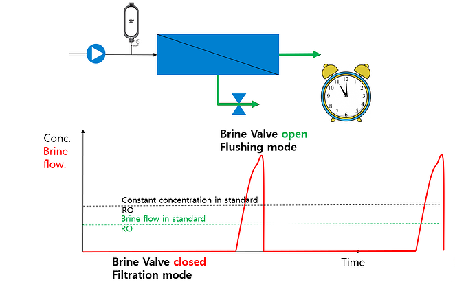Pulse Flow RO Solution