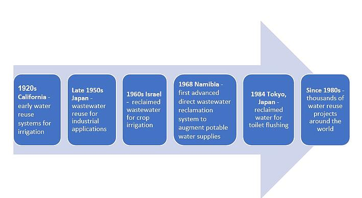 The History of Industrial Wastewater Reuse