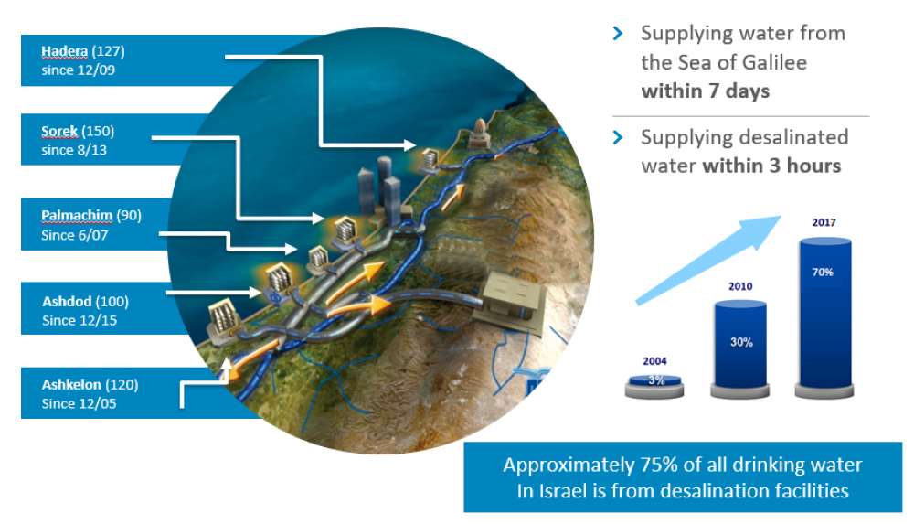 Israeli_Desalination supply